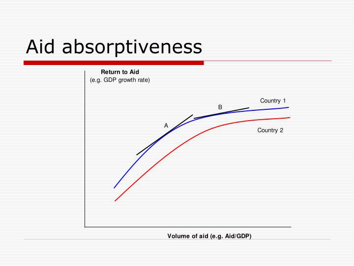 Aid absorptiveness