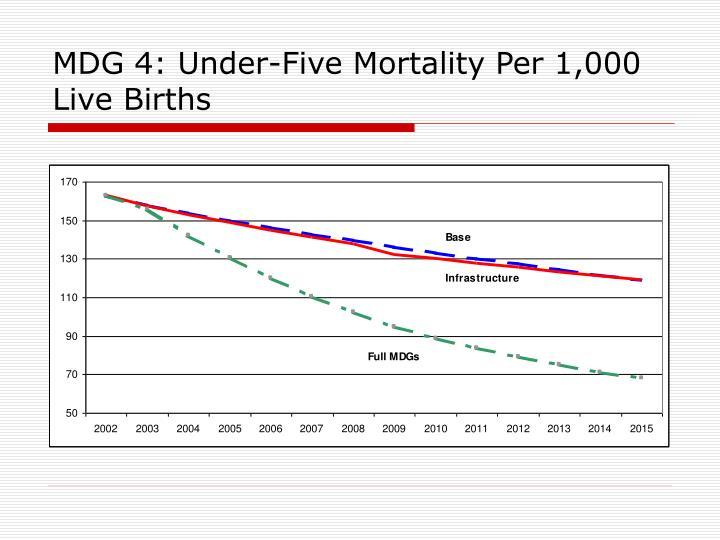 MDG 4: Under-Five Mortality Per 1,000 Live Births