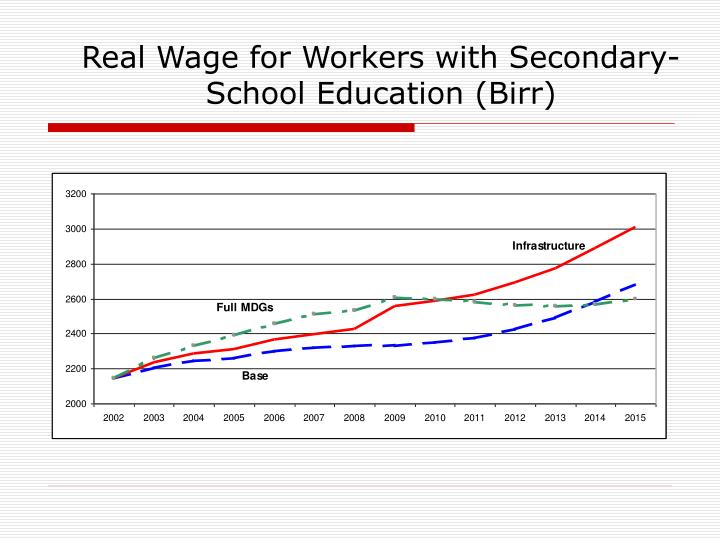 Real Wage for Workers with Secondary-School Education (Birr)