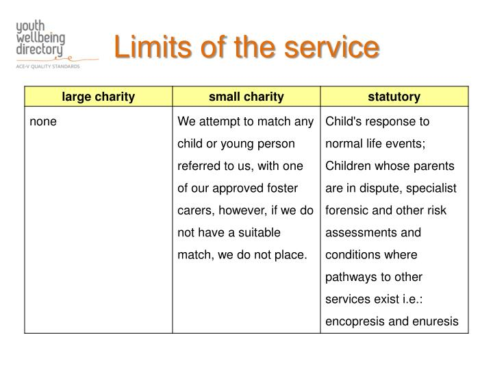 Limits of the service