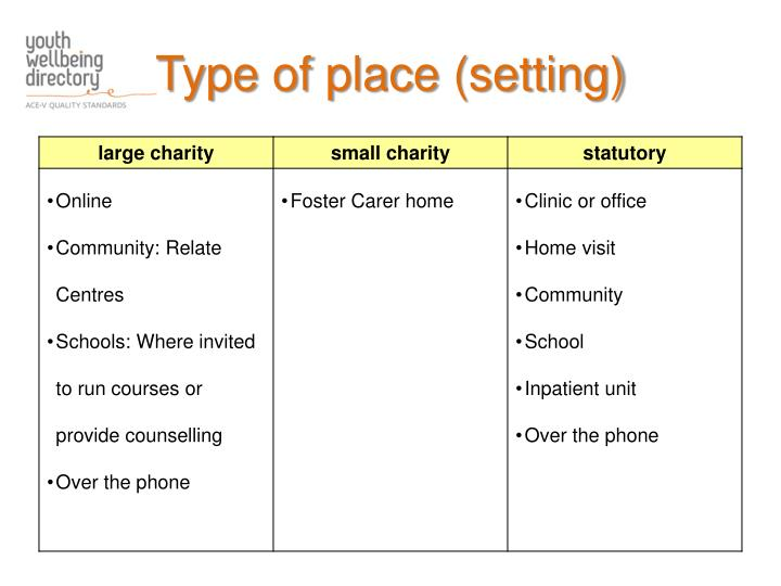 Type of place (setting)
