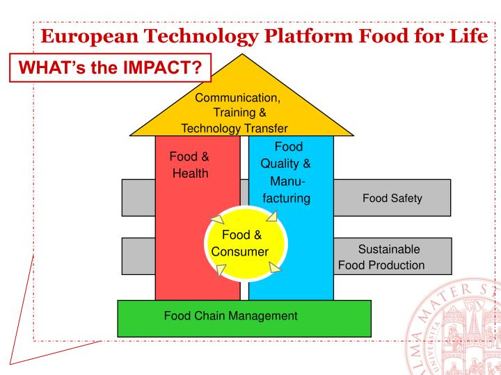 European Technology Platform Food for Life