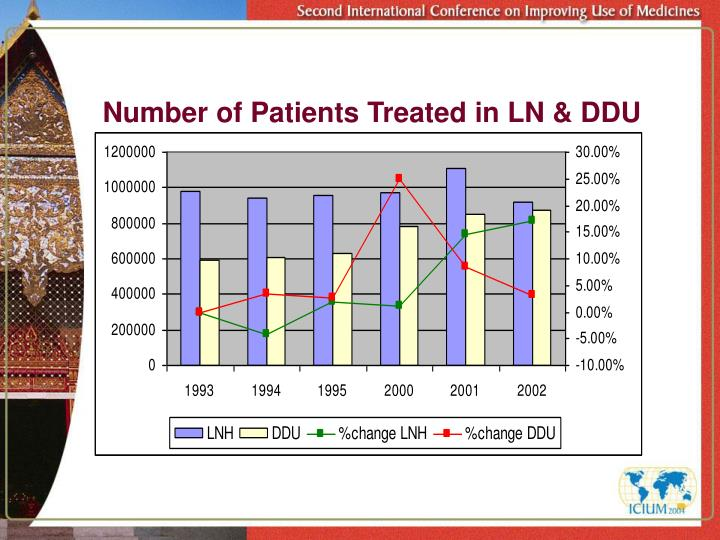 Number of Patients Treated in LN & DDU