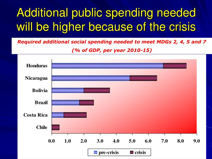 Additional public spending needed will be higher because of the crisis