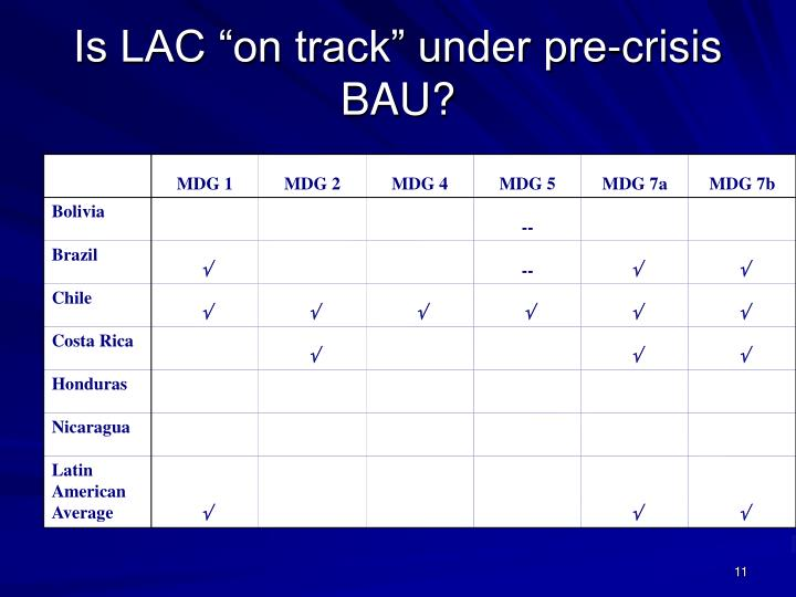 """Is LAC """"on track"""" under pre-crisis BAU?"""