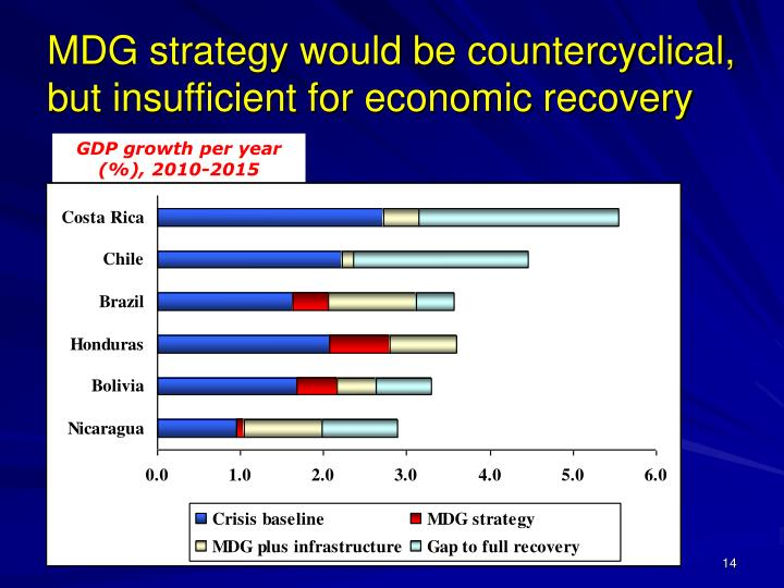 MDG strategy would be countercyclical, but insufficient for economic recovery