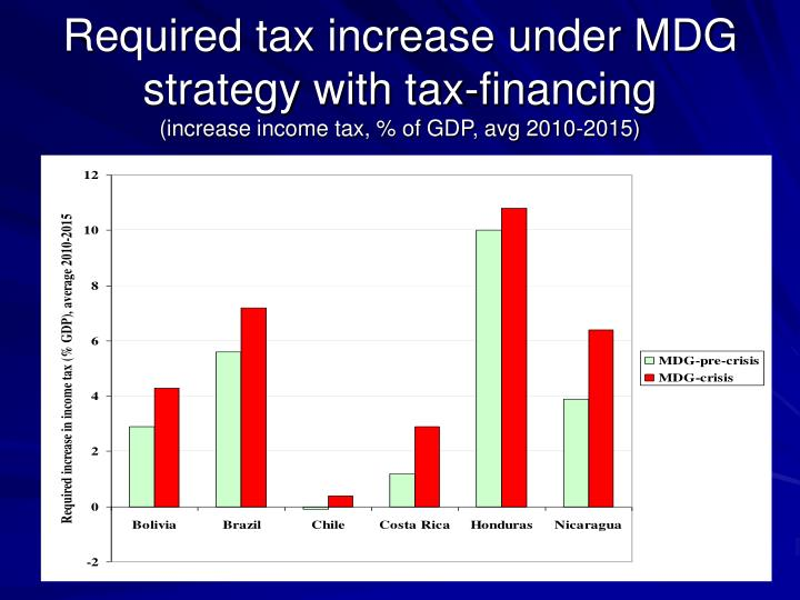 Required tax increase under MDG strategy with tax-financing