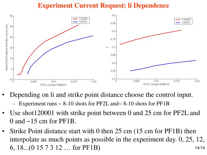 Experiment Current Request: li Dependence