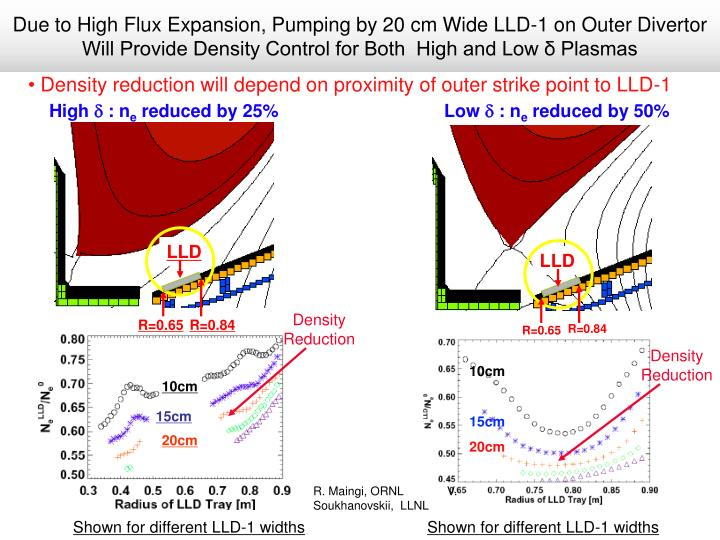 Due to High Flux Expansion, Pumping by 20 cm Wide LLD-1 on Outer Divertor Will Provide Density Control for Both  High and Low δ Plasmas