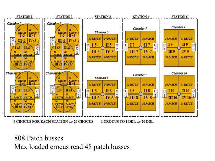 808 Patch busses