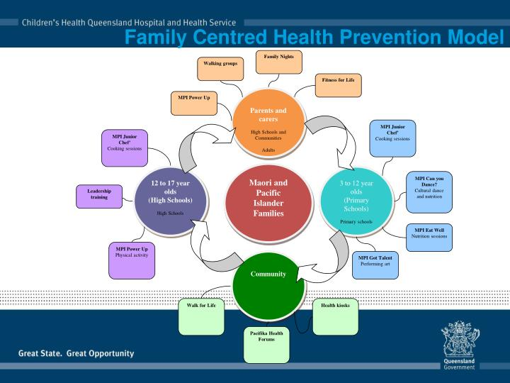 Family centred health prevention model