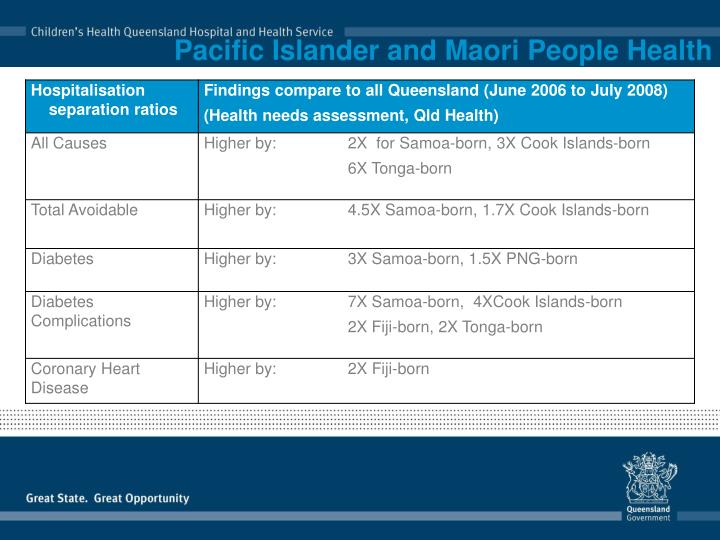 Pacific Islander and Maori People Health