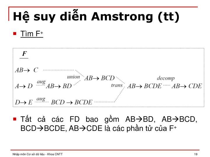 Hệ suy diễn Amstrong (tt)