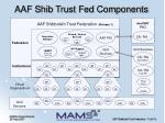 aaf shib trust fed components