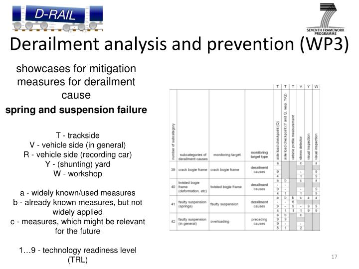 Derailment analysis and prevention (WP3)