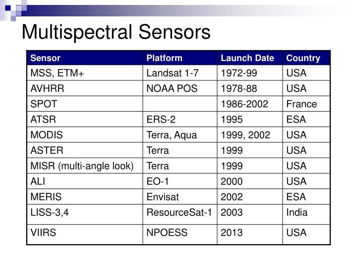 Multispectral Sensors