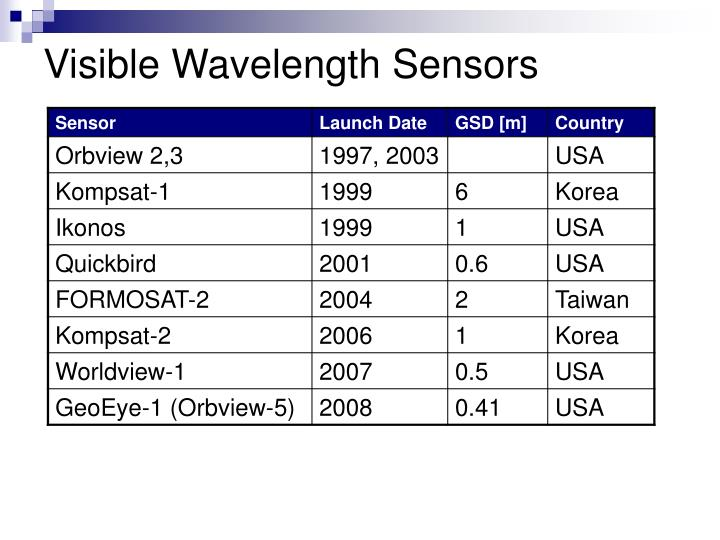 Visible Wavelength Sensors