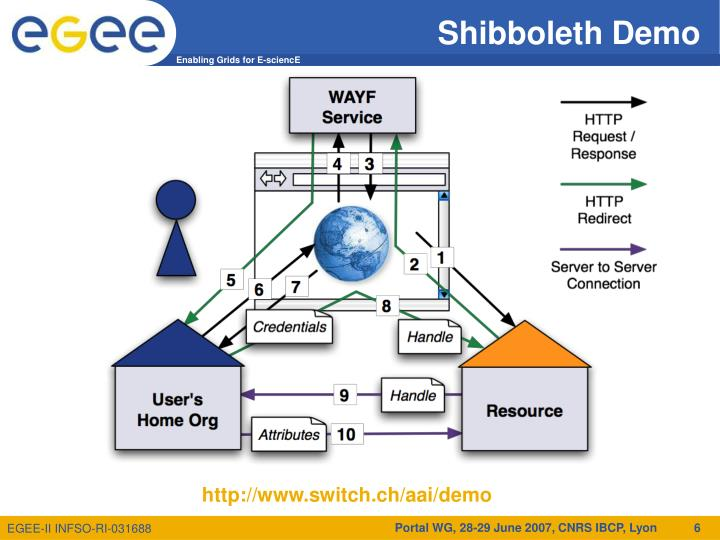 Shibboleth Demo
