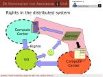 rights in the distributed system