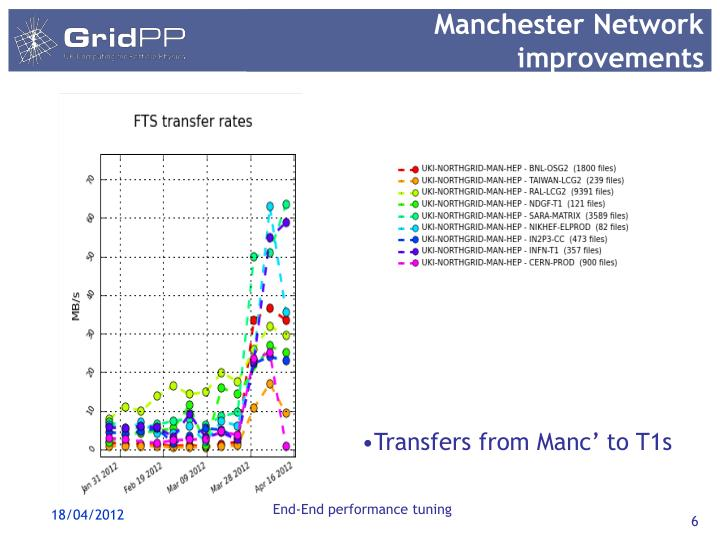 Manchester Network improvements