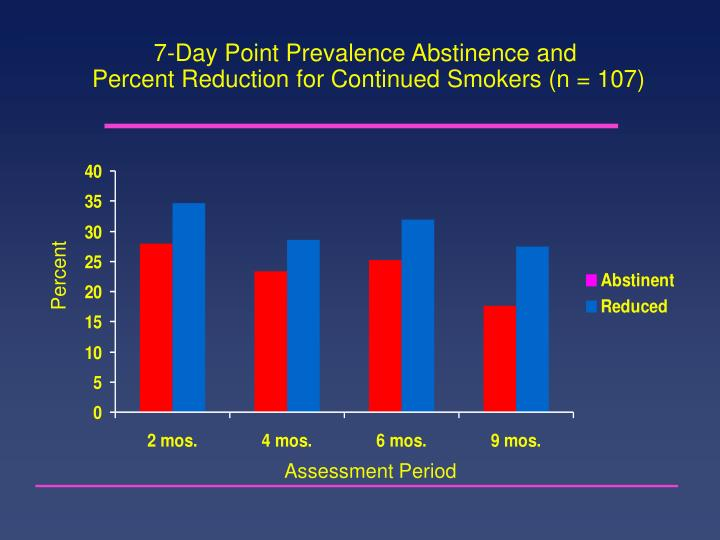 7-Day Point Prevalence Abstinence and