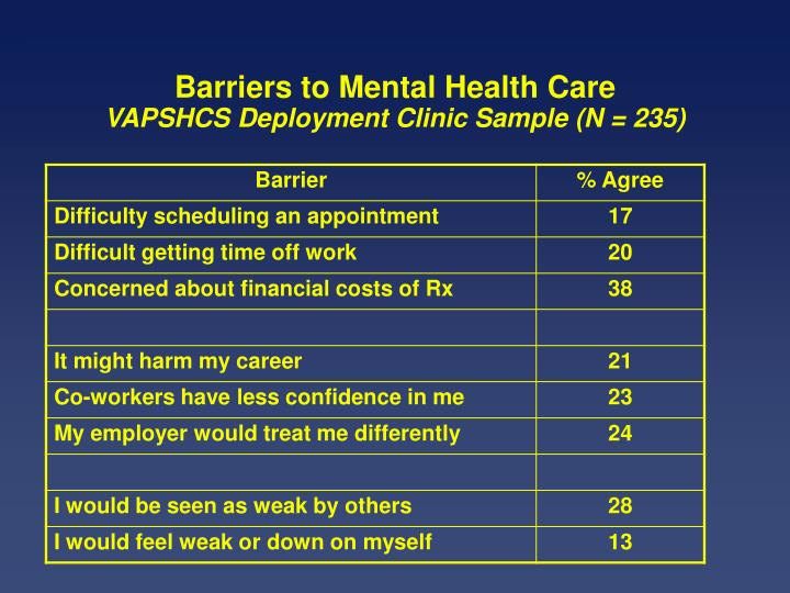 Barriers to Mental Health Care