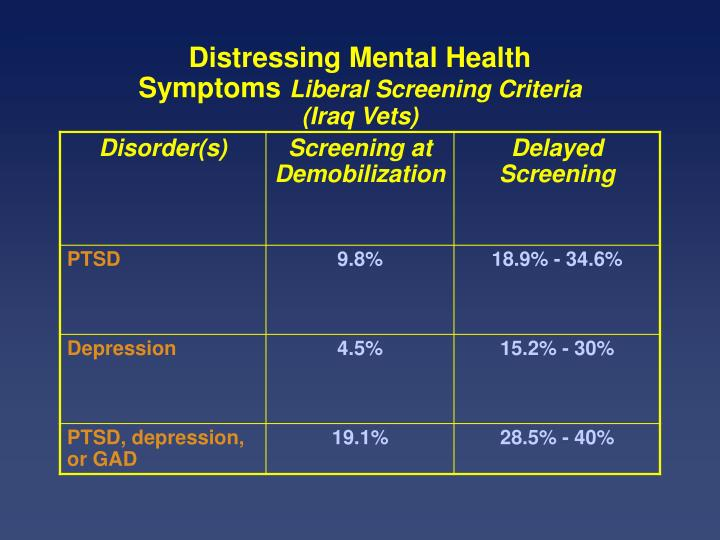 Distressing Mental Health Symptoms