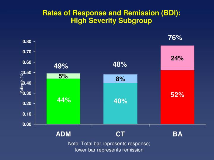 Rates of Response and Remission (BDI):