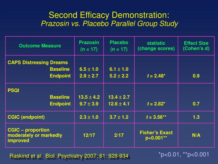 Second Efficacy Demonstration: