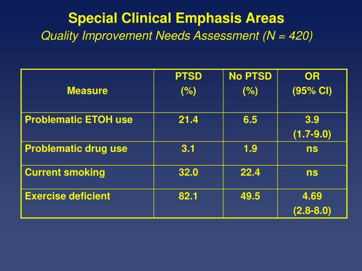 Special Clinical Emphasis Areas