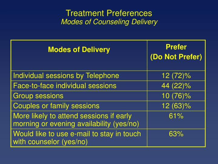 Treatment Preferences