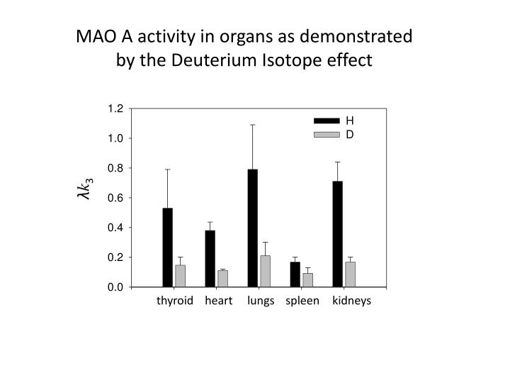 MAO A activity in organs as demonstrated by the Deuterium Isotope effect