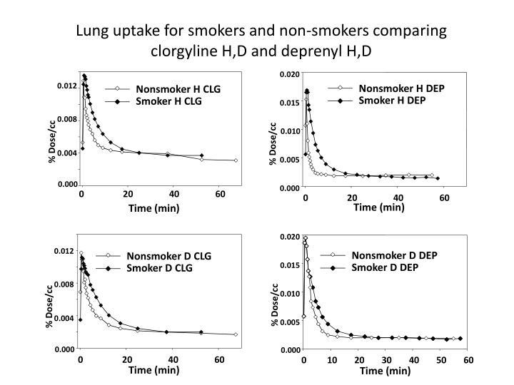Nonsmoker H DEP