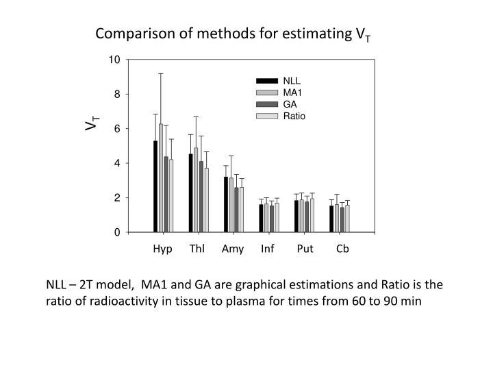 Comparison of methods for estimating V