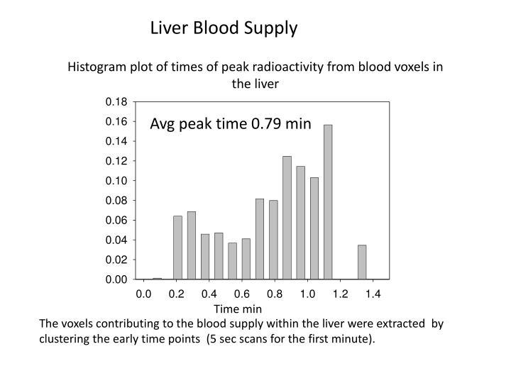 Liver Blood Supply