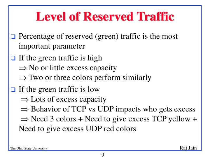 Level of Reserved Traffic