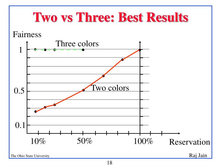 Two vs Three: Best Results