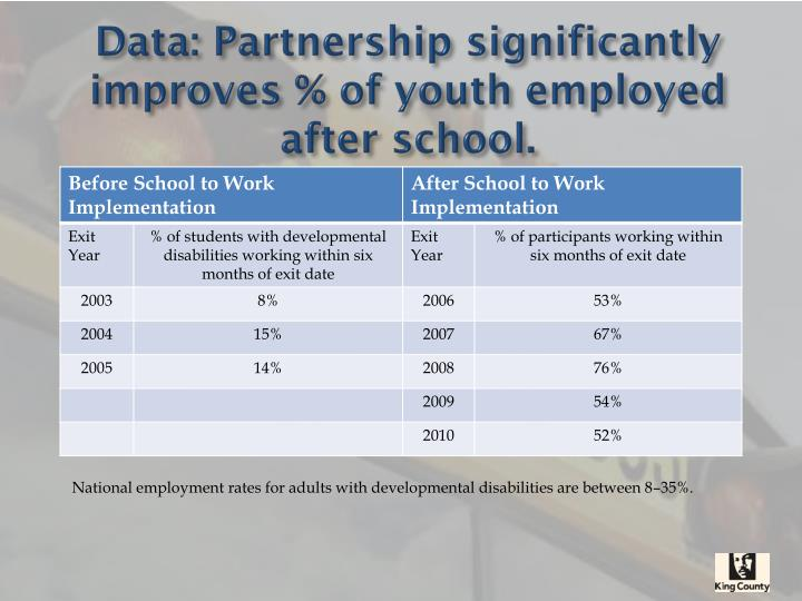 Data: Partnership significantly improves % of youth employed after school.