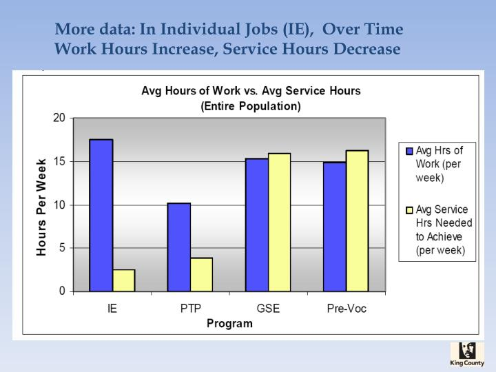 More data: In Individual Jobs (IE),  Over Time Work Hours Increase, Service Hours Decrease
