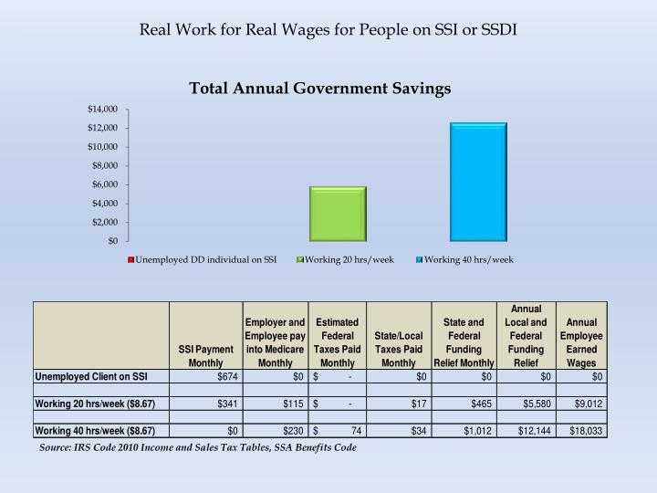 Real Work for Real Wages for People on SSI or SSDI