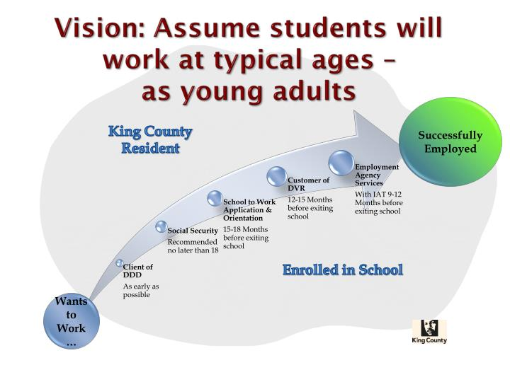 Vision: Assume students will work at typical ages –