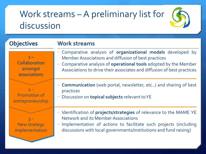 Work streams – A preliminary list for discussion