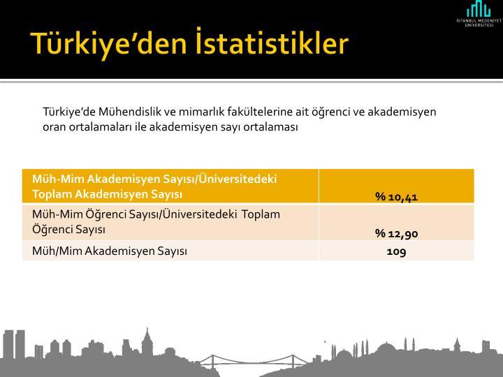 Türkiye'den İstatistikler