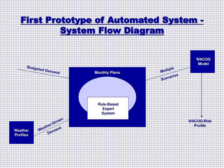 First Prototype of Automated System -