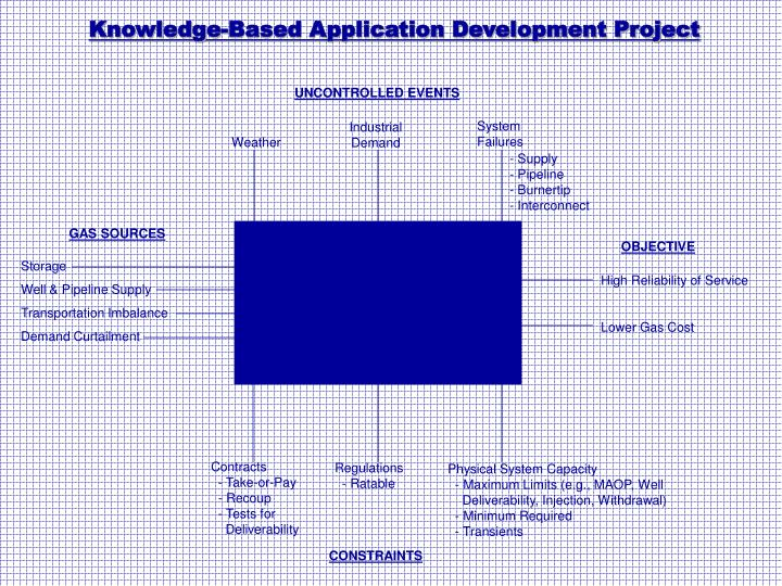 Knowledge-Based Application Development Project