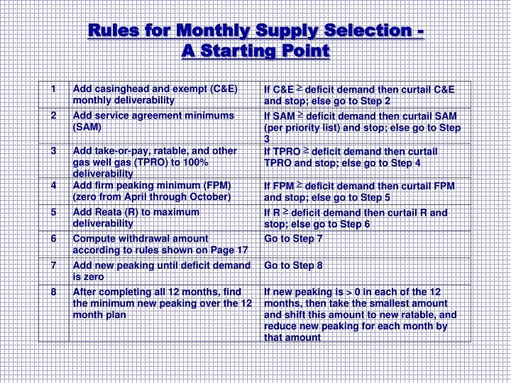 Rules for Monthly Supply Selection -