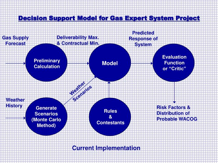 Decision Support Model for Gas Expert System Project