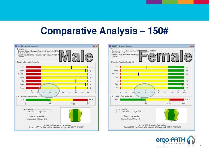 Comparative Analysis – 150#