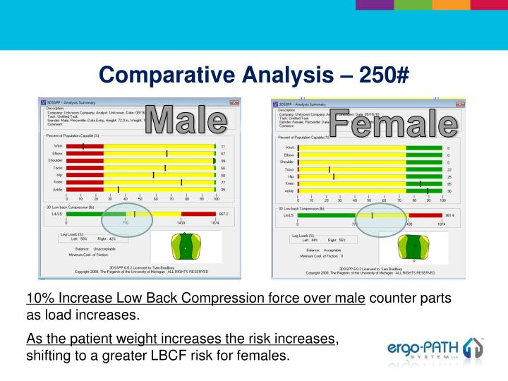 Comparative Analysis – 250#