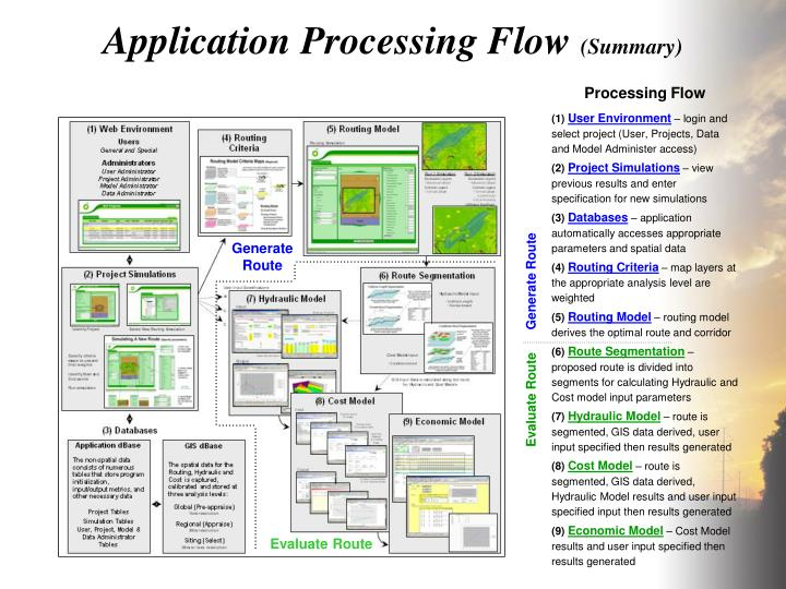 Application Processing Flow